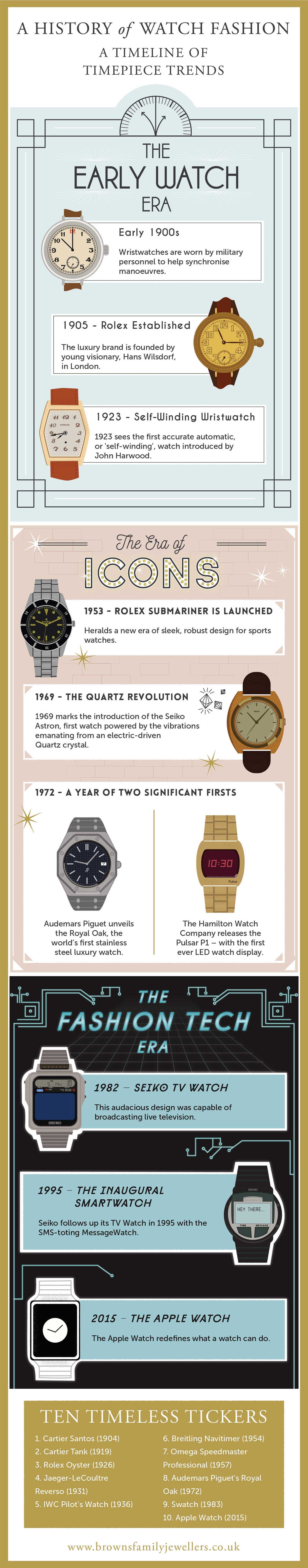 A history of Watch Fashion in 100 Years - Infographic